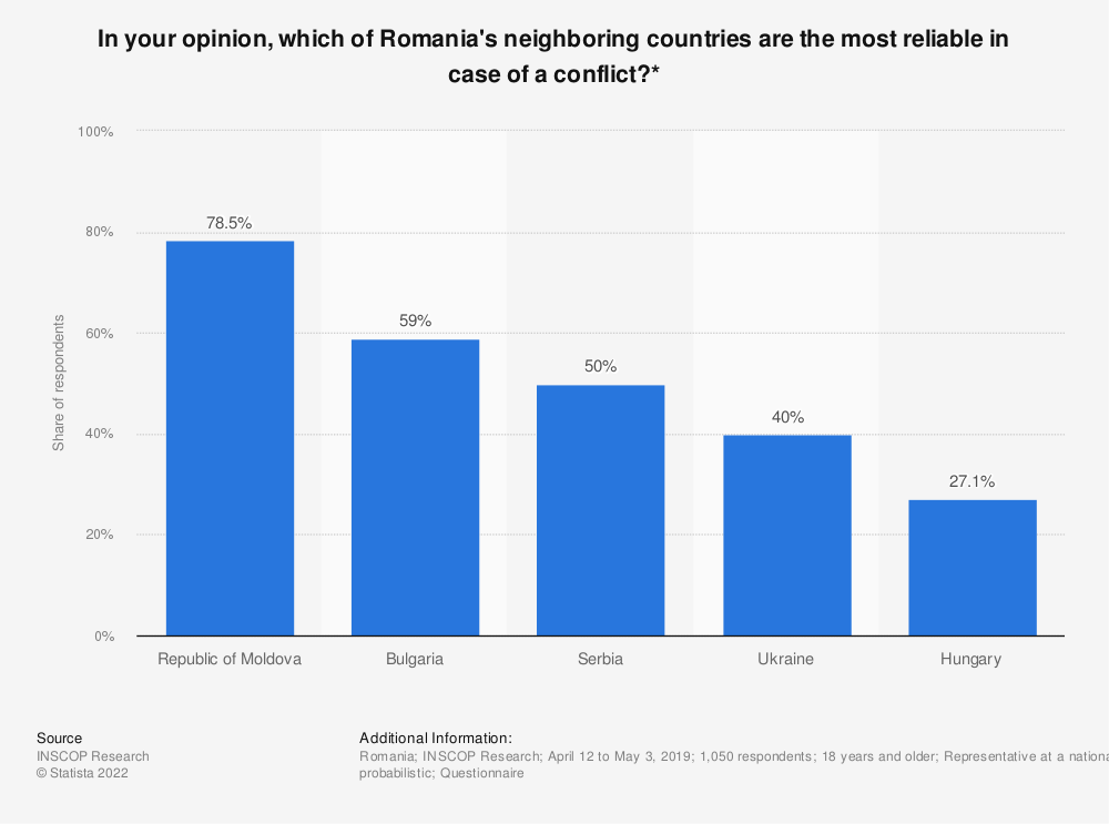 Statistic: In your opinion, which of Romania's neighboring countries are the most reliable in case of a conflict?* | Statista