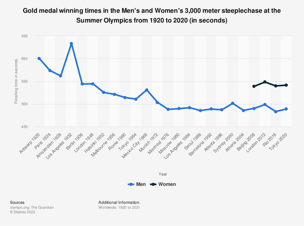 Statistic: Gold medal winning times in the Men's and Women's 3,000 meter steeplechase at the Summer Olympics from 1920 to 2016 (in seconds) | Statista