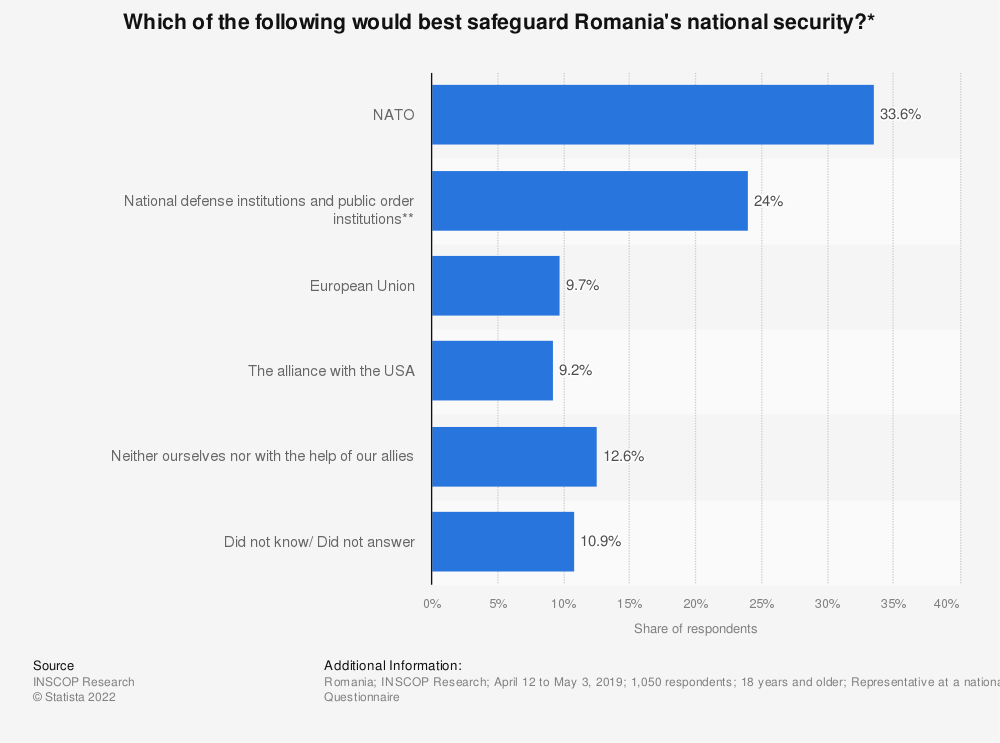 Statistic: Which of the following would best safeguard Romania's national security?*   Statista