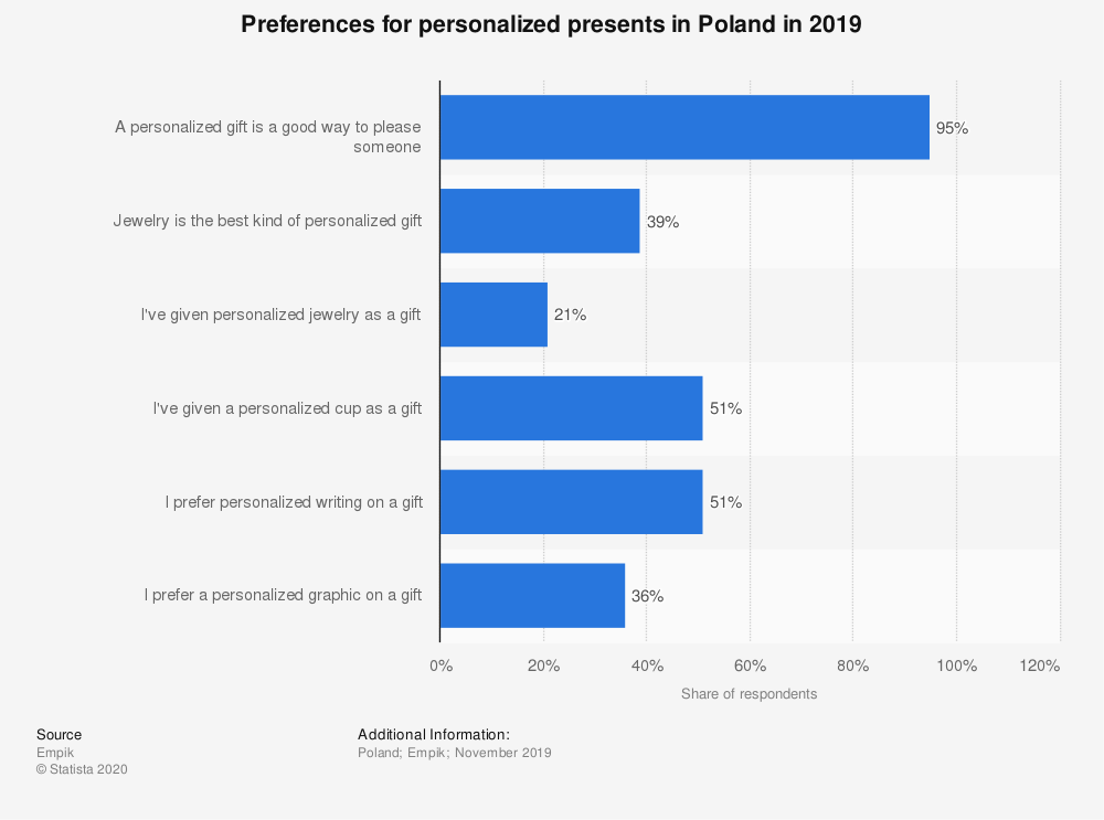 Statistic: Preferences for personalized presents in Poland in 2019 | Statista