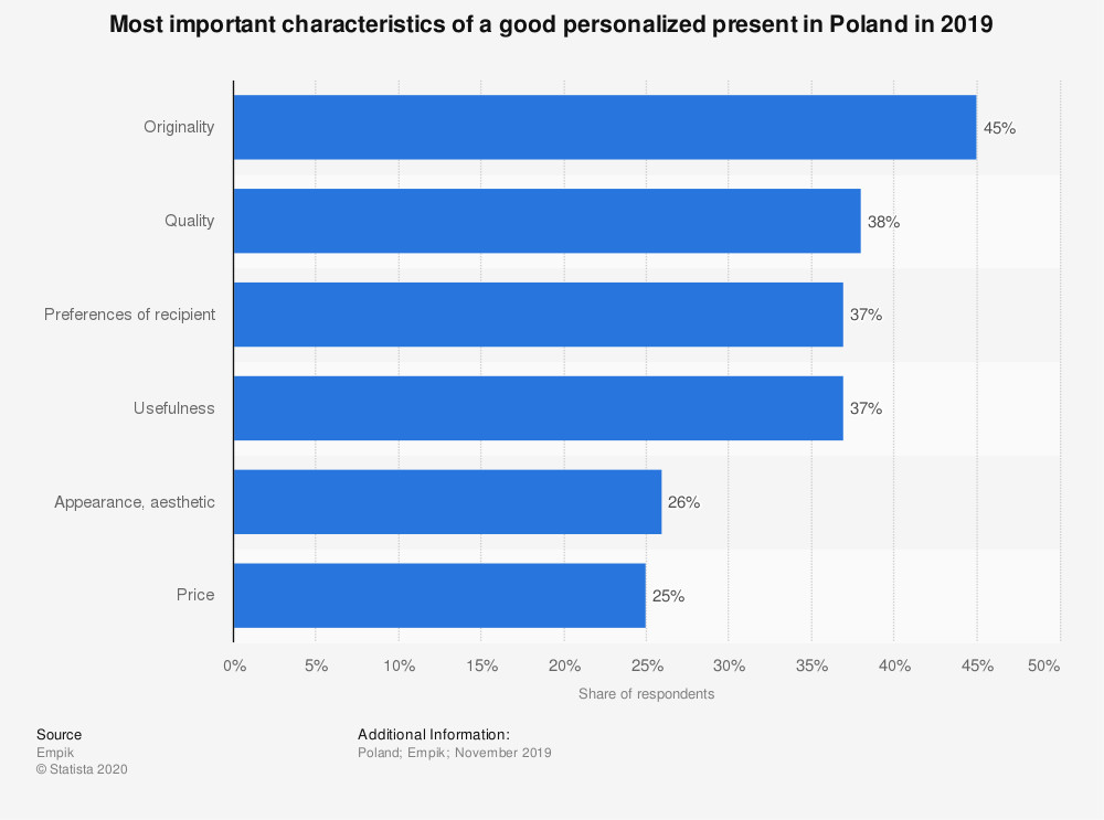 Statistic: Most important characteristics of a good personalized present in Poland in 2019   Statista