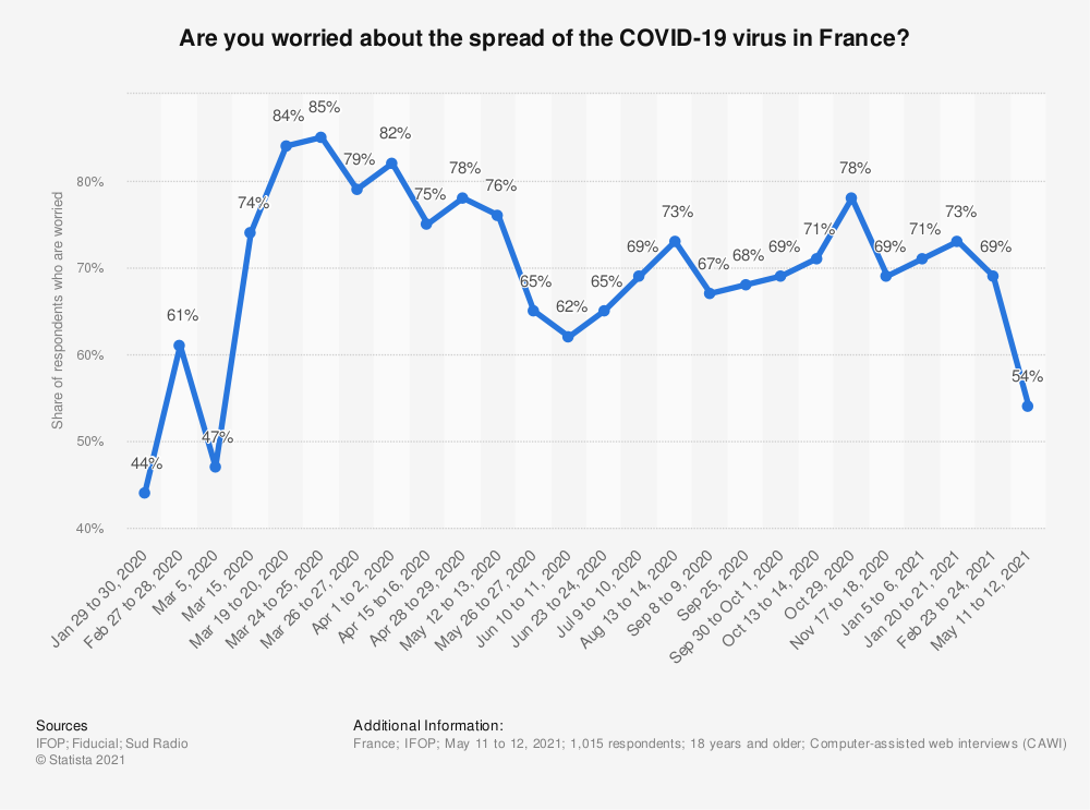 Statistic: Are you worried about the spread of the COVID-19 virus in France? | Statista
