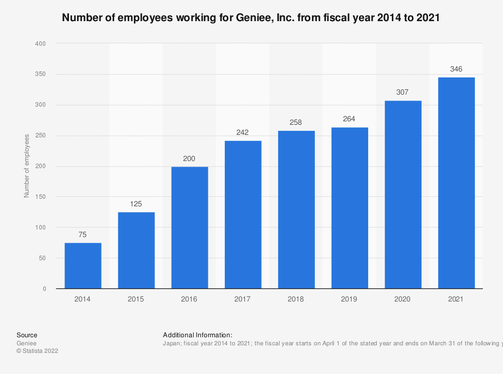 Statistic: Number of employees working for Geniee, Inc. from fiscal year 2014 to 2019 | Statista