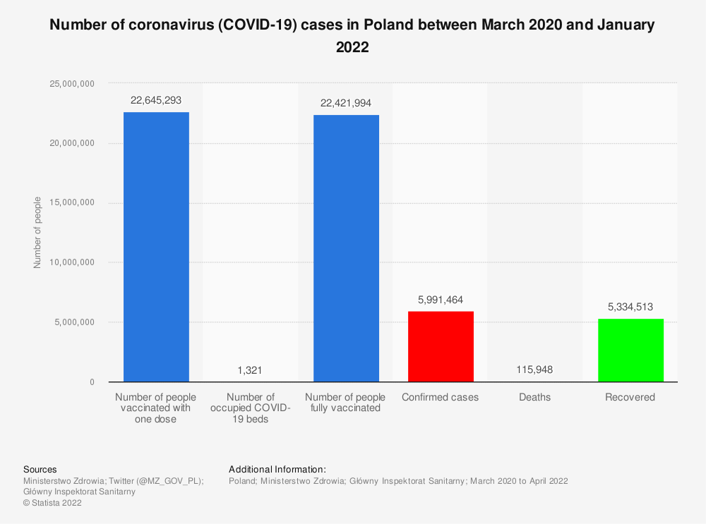 Statistic: Number of coronavirus (COVID-19) cases in Poland in July 1, 2020 | Statista