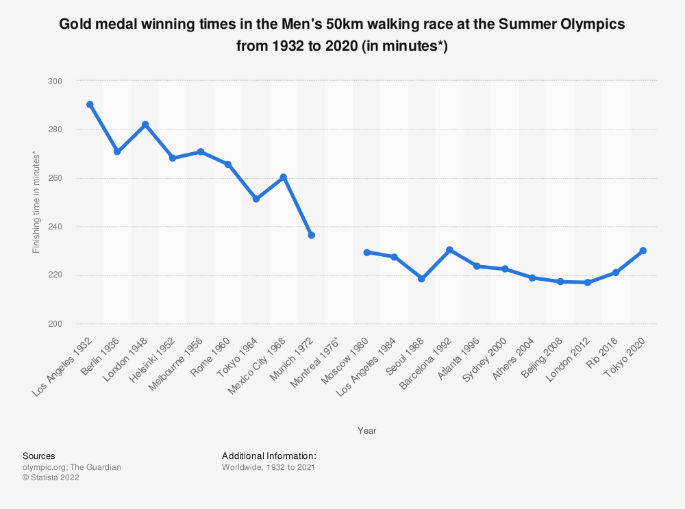 Statistic: Gold medal winning times in the Men's 50km walking race at the Summer Olympics from 1932 to 2016 (in minutes*) | Statista