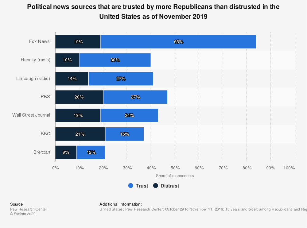 Statistic: Political news sources that are trusted by more Republicans than distrusted in the United States as of November 2019 | Statista