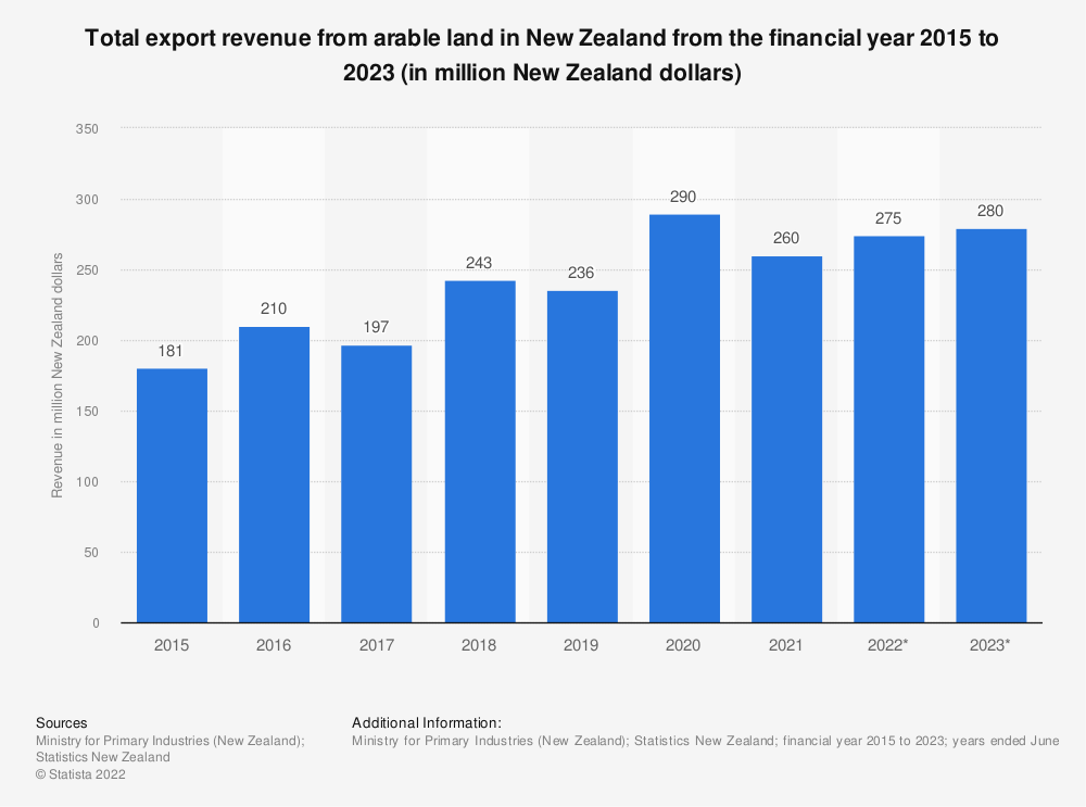 Statistic: Total export revenue from arable land in New Zealand from the financial year 2015 to 2021 (in million New Zealand dollars)  | Statista