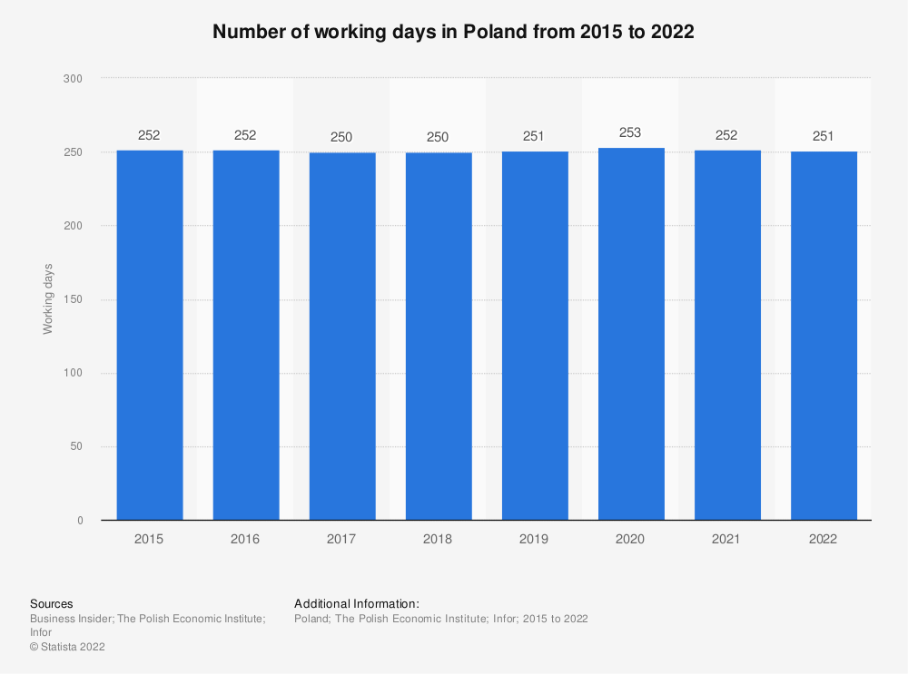 Statistic: Number of working days in Poland from 2015 to 2021 | Statista
