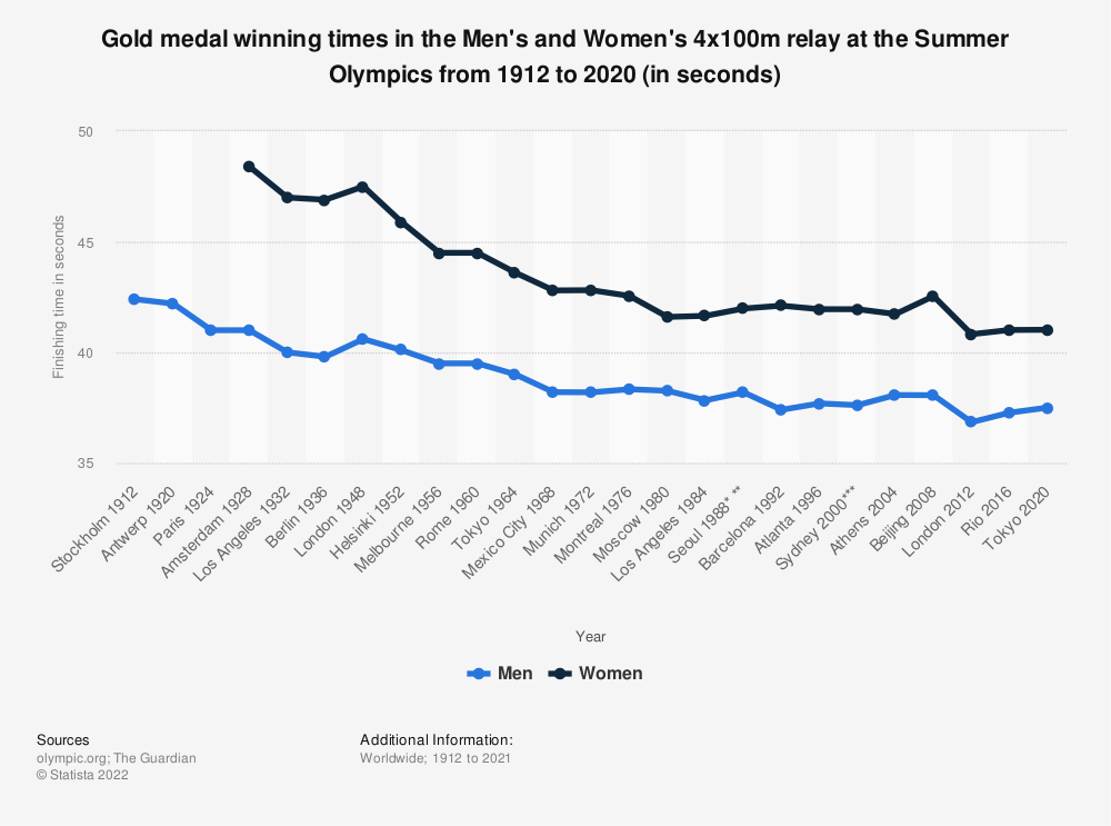 Statistic: Gold medal winning times in the Men's and Women's 4x100m relay at the Summer Olympics from 1912 to 2016 (in seconds) | Statista