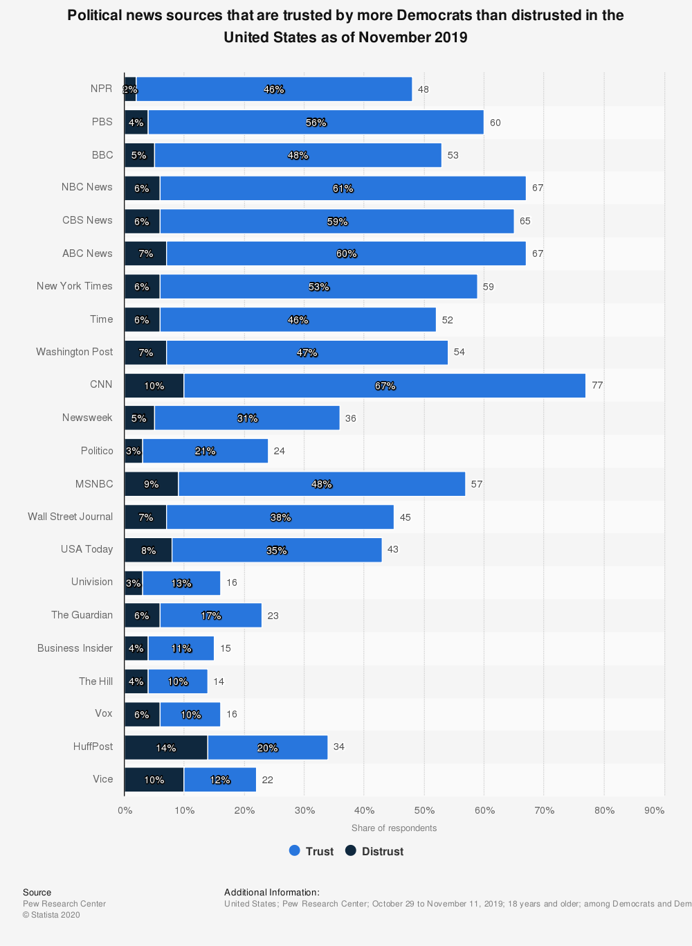 Statistic: Political news sources that are trusted by more Democrats than distrusted in the United States as of November 2019 | Statista