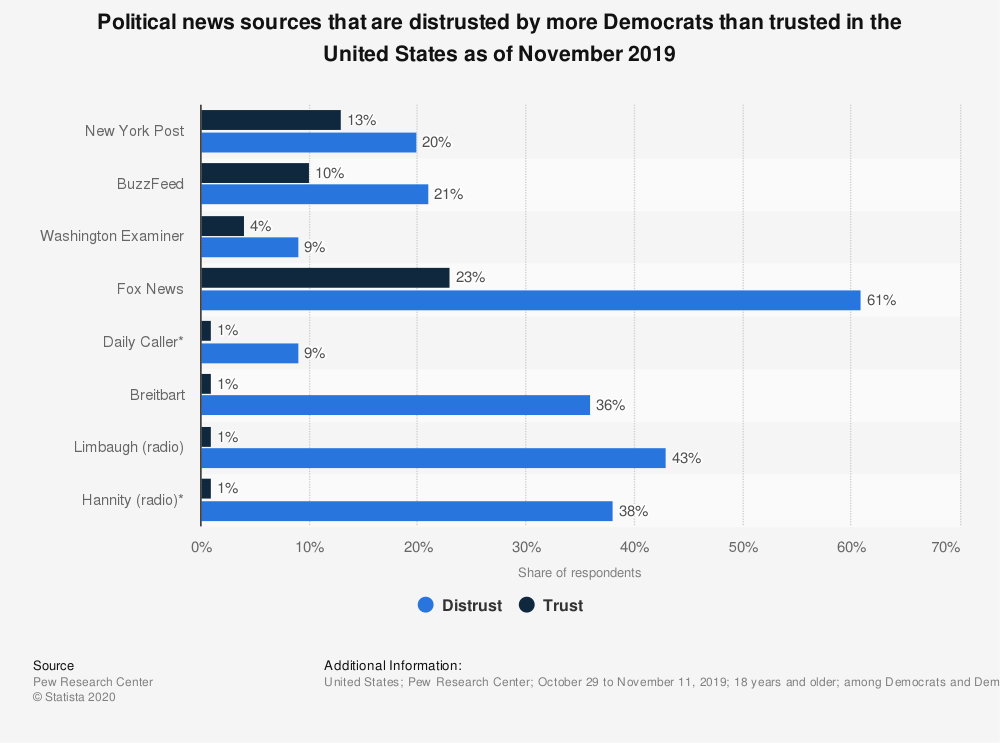 Statistic: Political news sources that are distrusted by more Democrats than trusted in the United States as of November 2019 | Statista