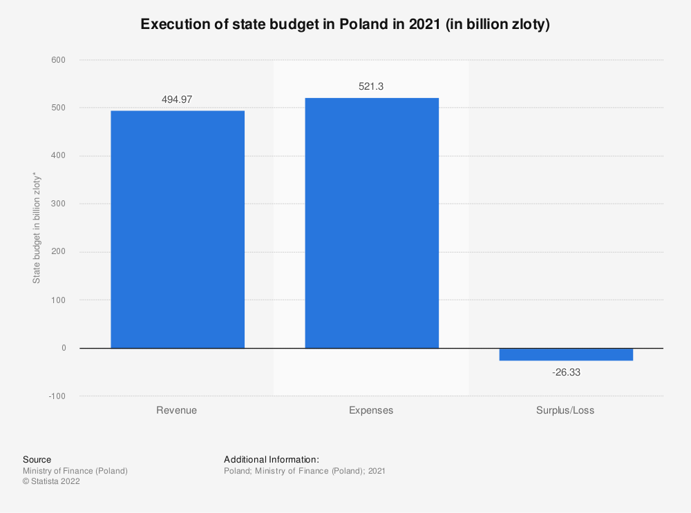 Statistic: Execution of state budget in Poland in 2020 (in billion zloty) | Statista