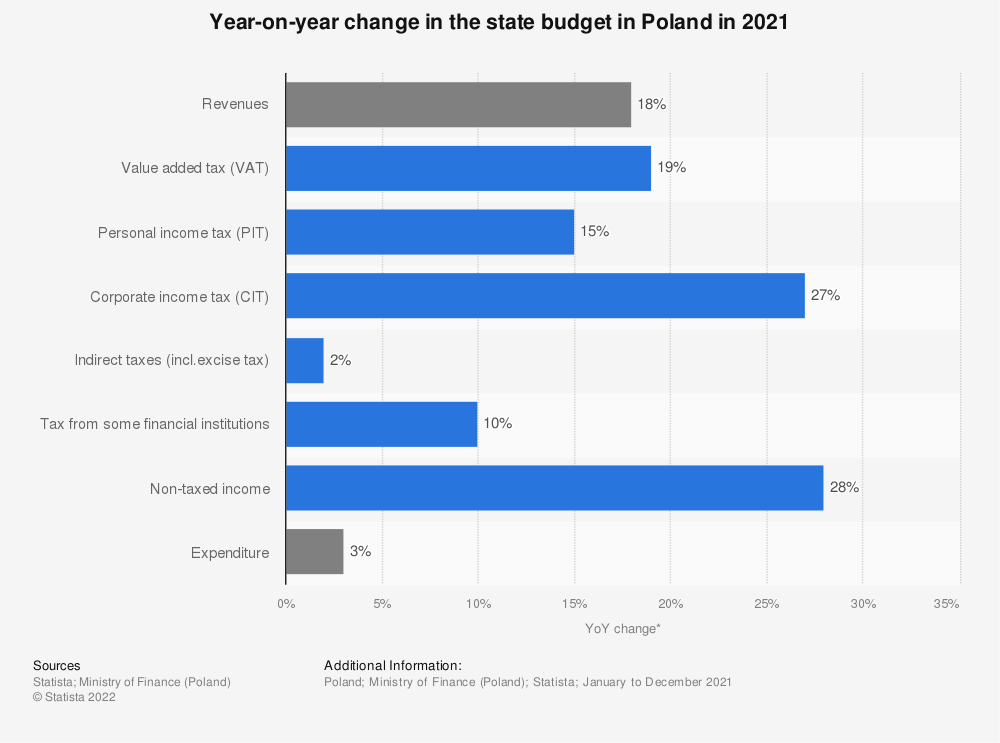 Statistic: Year-on-year change in the state budget in Poland in 2020 | Statista
