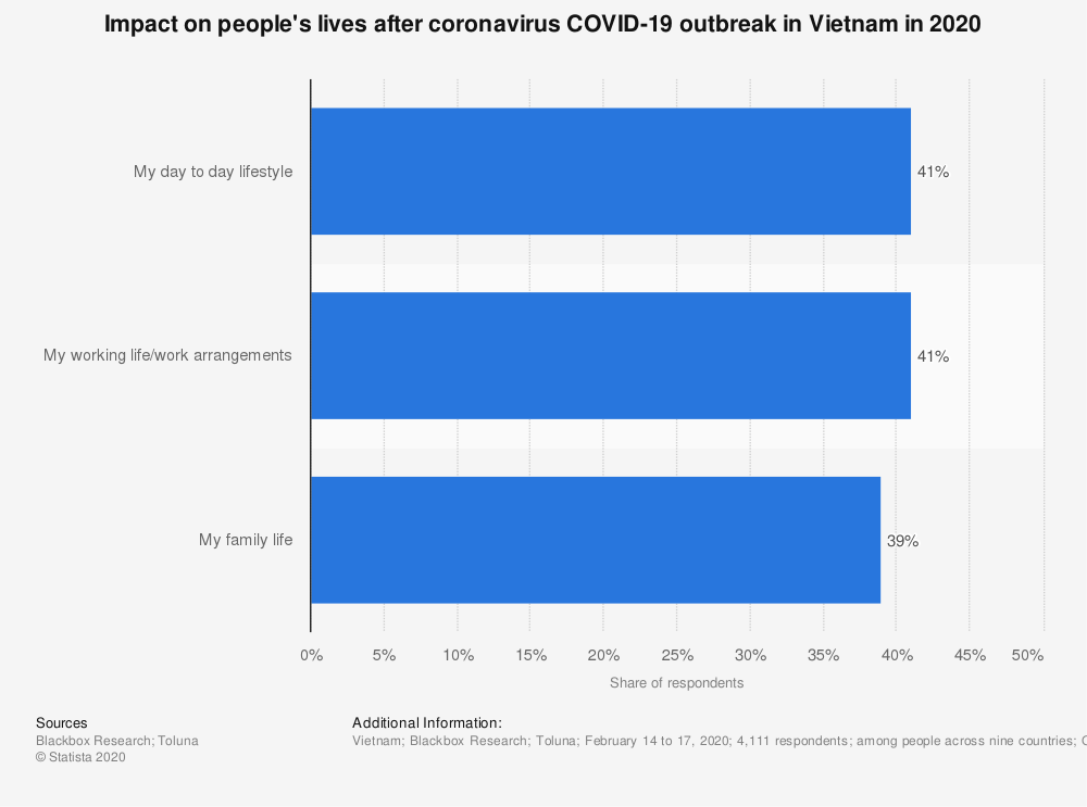 Statistic: Impact on people's lives after coronavirus COVID-19 outbreak in Vietnam in 2020   Statista