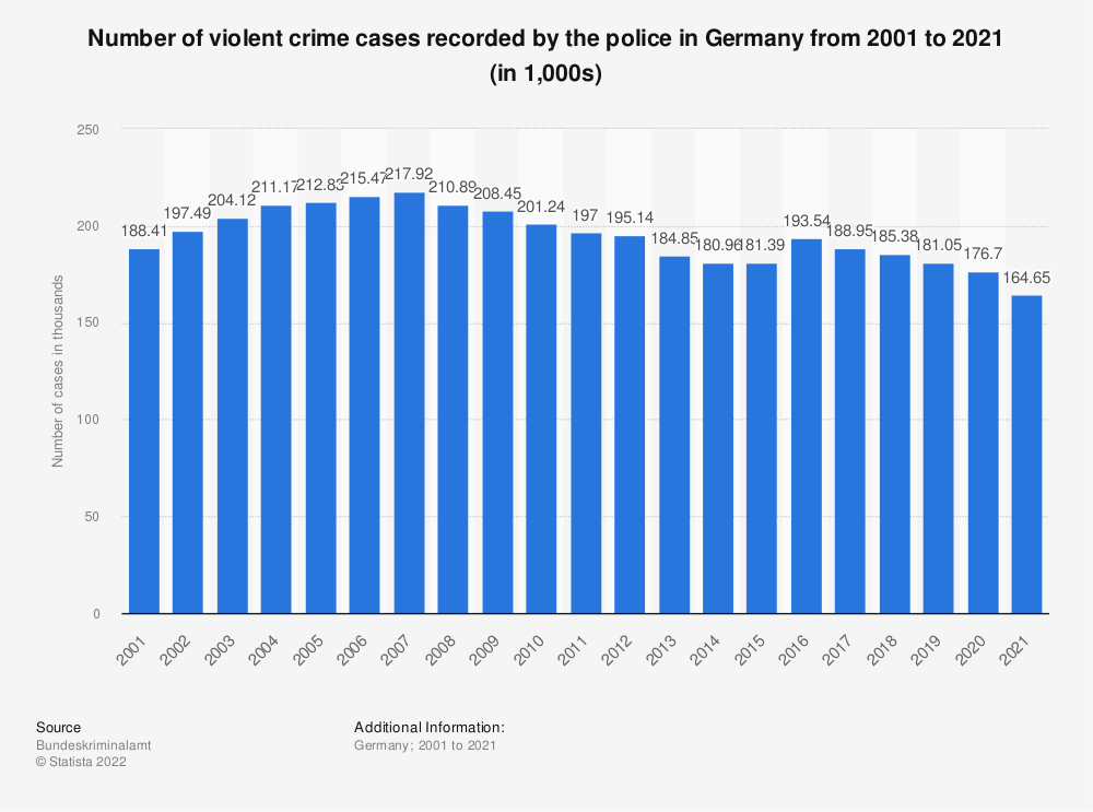 Statistic: Number of violent crime cases recorded by the police in Germany from 2008 to 2019 (in 1,000) | Statista