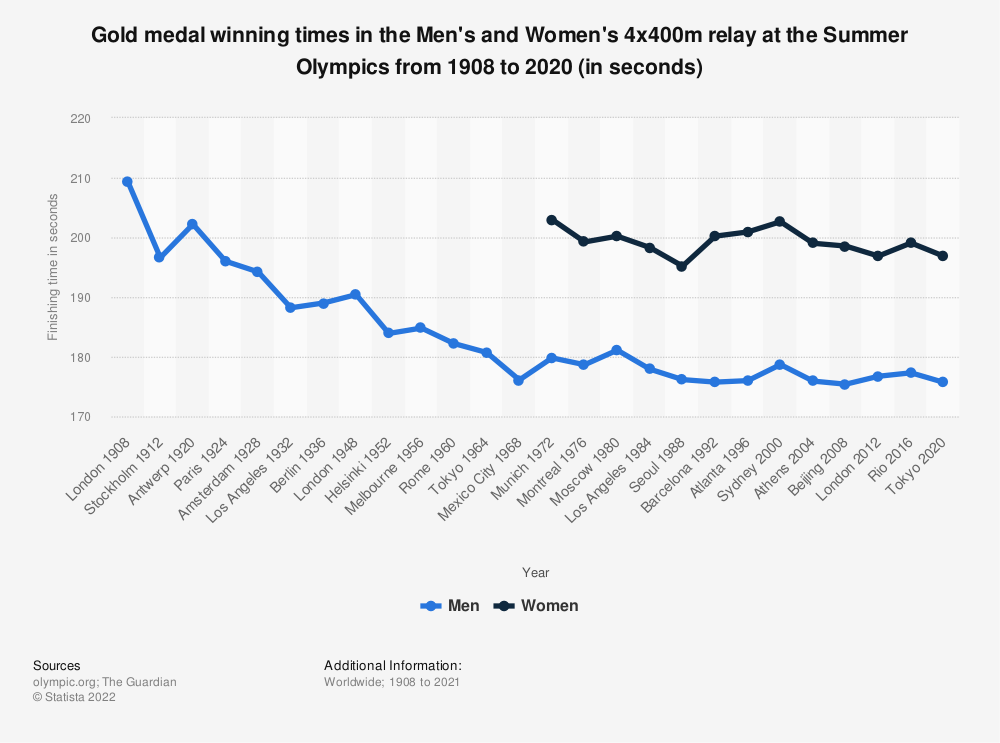 Statistic: Gold medal winning times in the Men's and Women's 4x400m relay at the Summer Olympics from 1908 to 2016 (in seconds) | Statista