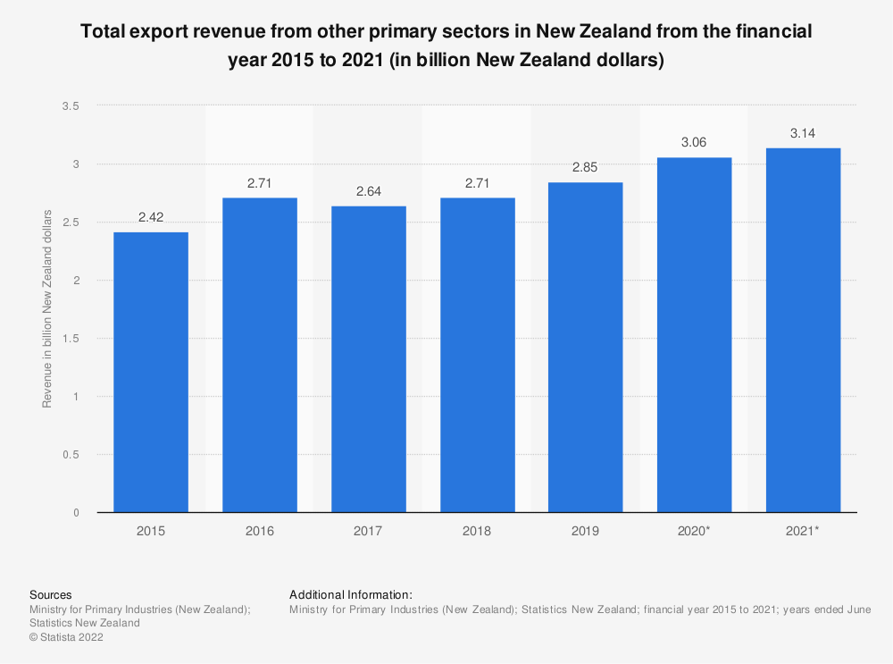 Statistic: Total export revenue from other primary sectors in New Zealand from the financial year 2015 to 2021 (in billion New Zealand dollars)  | Statista