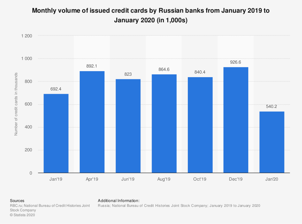 Statistic: Monthly volume of issued credit cards by Russian banks from January 2019 to January 2020 (in 1,000s) | Statista
