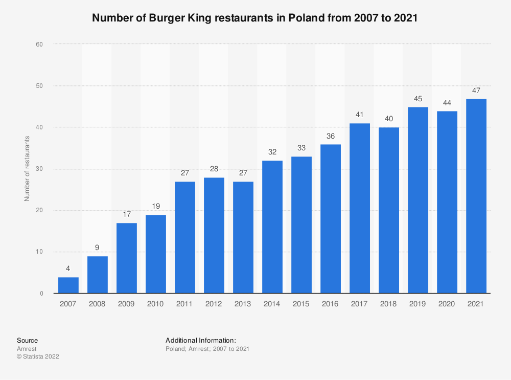 Statistic: Number of Burger King restaurants in Poland from 2007 to 2020   Statista
