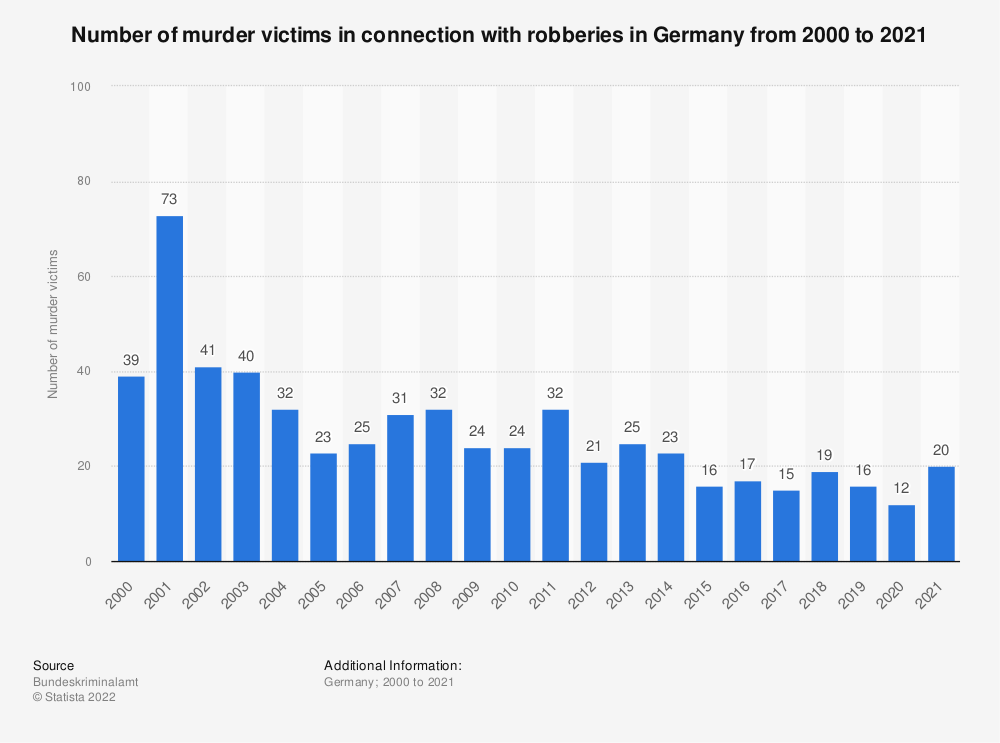Statistic: Number of murder victims in connection with robberies in Germany from 2000 to 2019  | Statista
