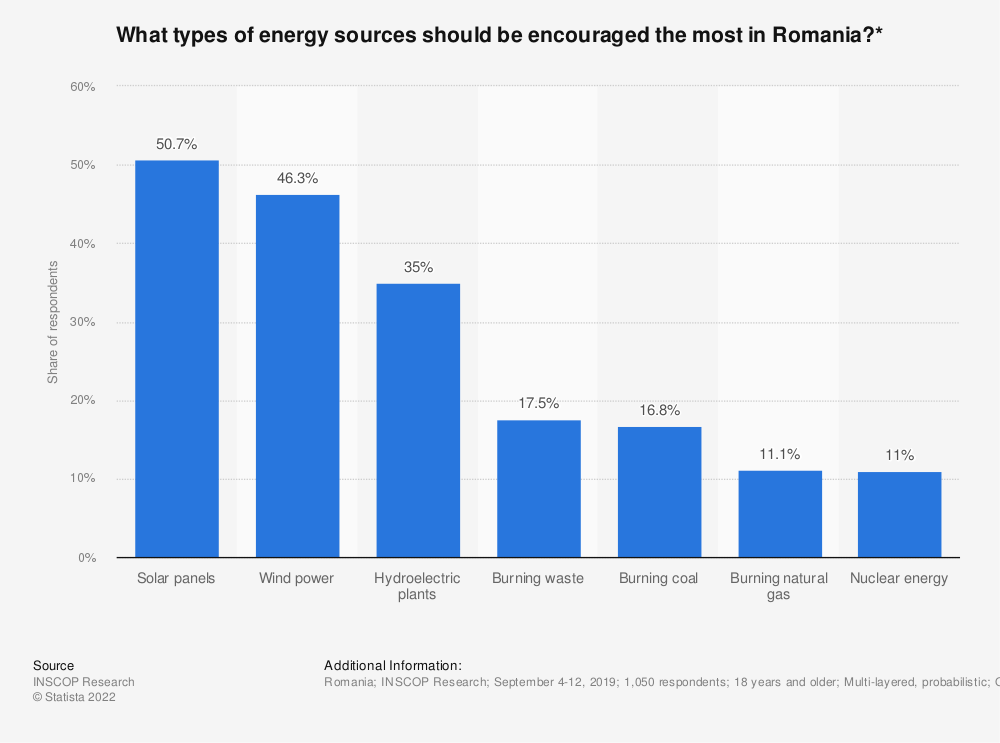 Statistic: What types of energy sources should be encouraged the most in Romania?* | Statista