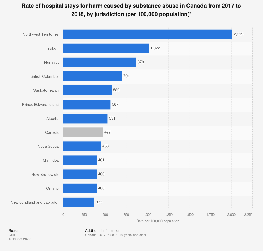 Statistic: Rate of hospital stays for harm caused by substance abuse in Canada from 2017 to 2018, by jurisdiction (per 100,000 population)* | Statista