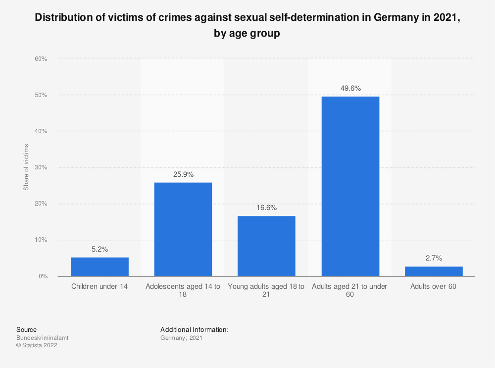 Statistic: Distribution of victims of crimes against sexual self-determination in Germany in 2019, by age group | Statista