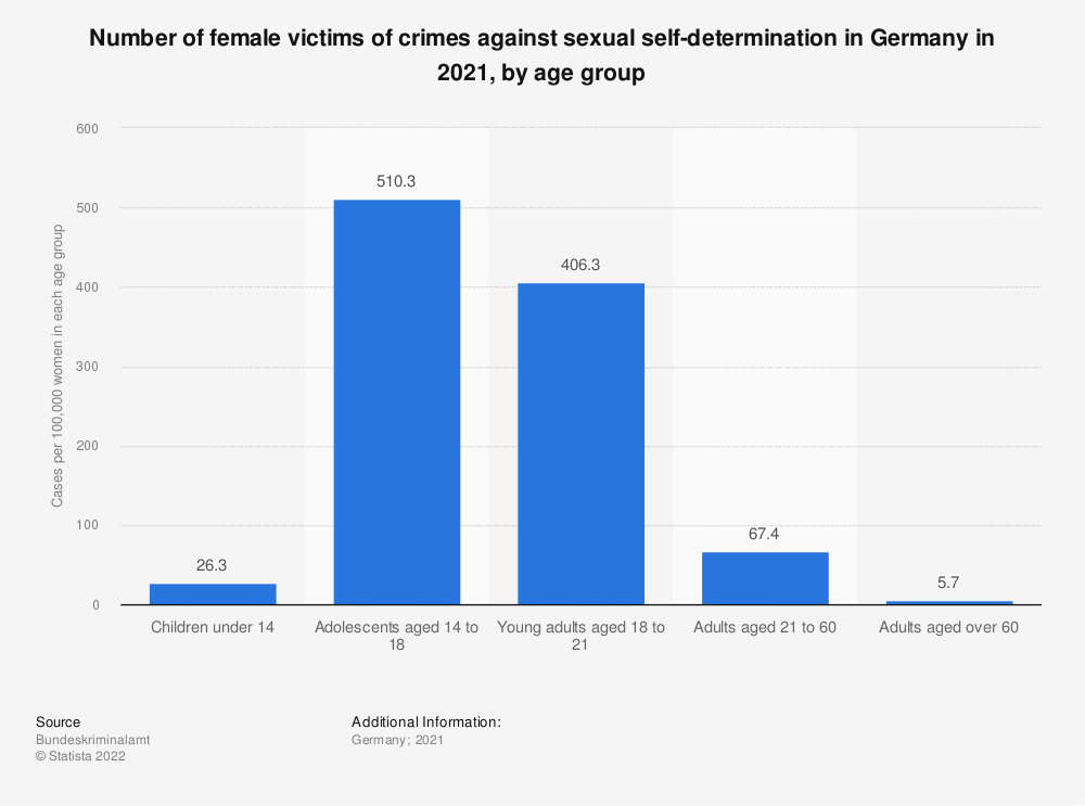 Statistic: Number of female victims of crimes against sexual self-determination in Germany in 2018, by age group | Statista
