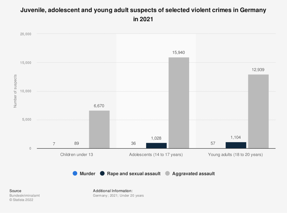 Statistic: Juvenile, adolescent and young adult suspects of selected violent crimes in Germany in 2019 | Statista