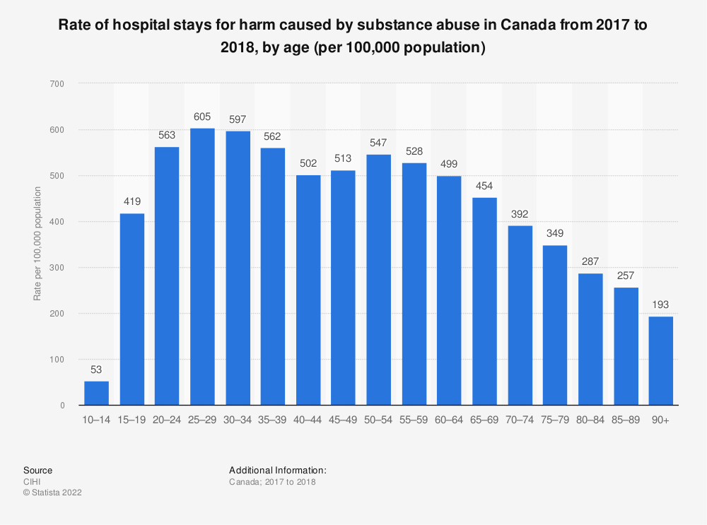 Statistic: Rate of hospital stays for harm caused by substance abuse in Canada from 2017 to 2018, by age (per 100,000 population) | Statista