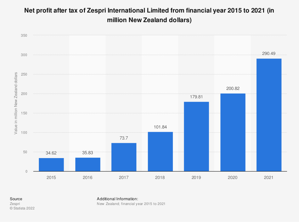 Statistic: Net profit after tax of Zespri International Limited from financial year 2015 to 2020 (in million New Zealand dollars) | Statista