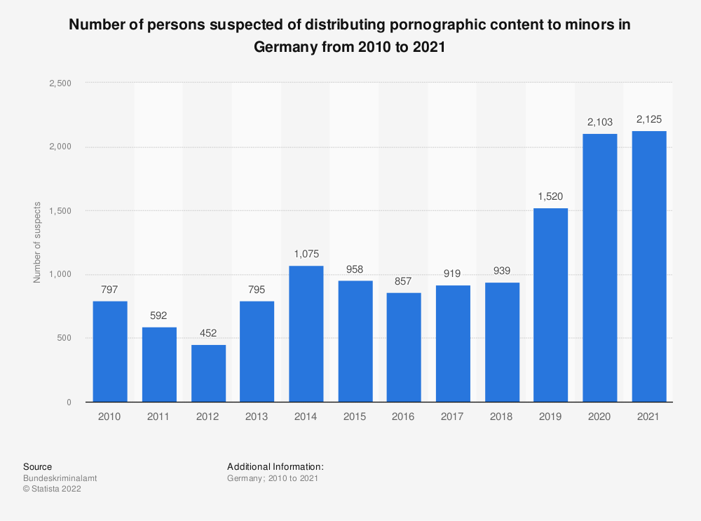 Statistic: Number of persons suspected of distributing pornographic content to minors in Germany from 1999 to 2019 | Statista