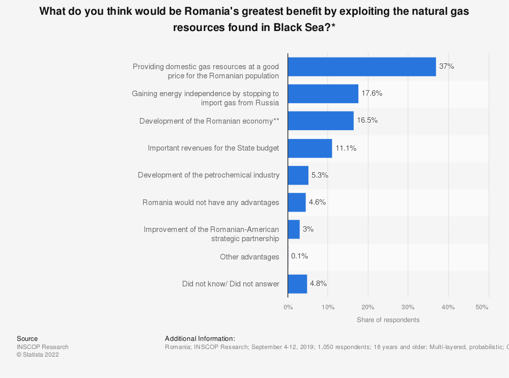 Statistic: What do you think would be Romania's greatest benefit by exploiting the natural gas resources found in Black Sea?* | Statista