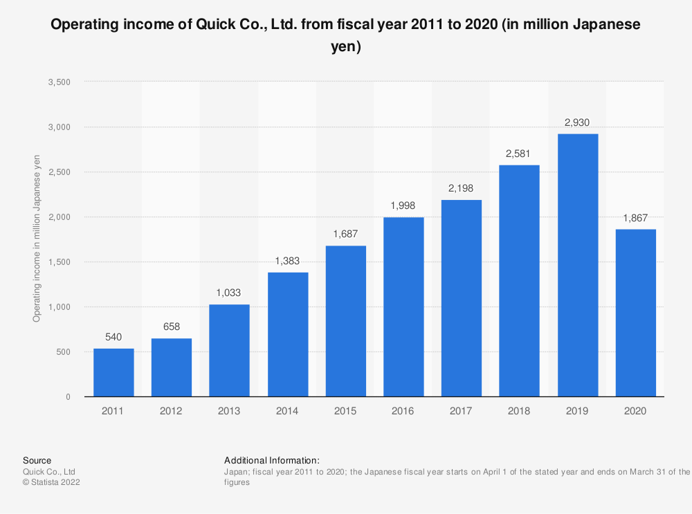 Statistic: Operating income of Quick Co., Ltd. from fiscal year 2010 to 2019 (in million Japanese yen) | Statista
