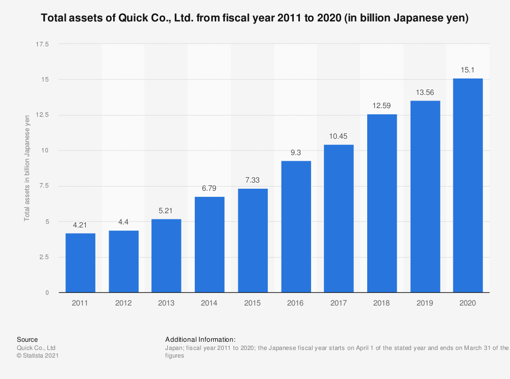 Statistic: Total assets of Quick Co., Ltd. from fiscal year 2010 to 2019 (in billion Japanese yen) | Statista