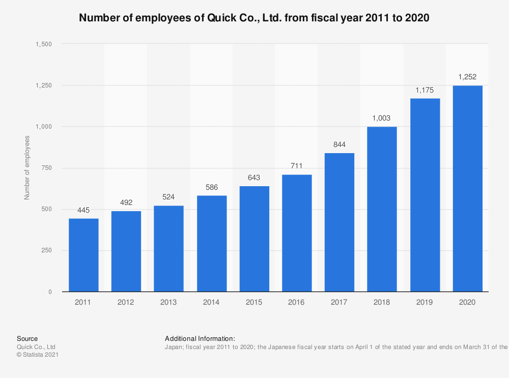 Statistic: Number of employees of Quick Co., Ltd. from fiscal year 2010 to 2019 | Statista