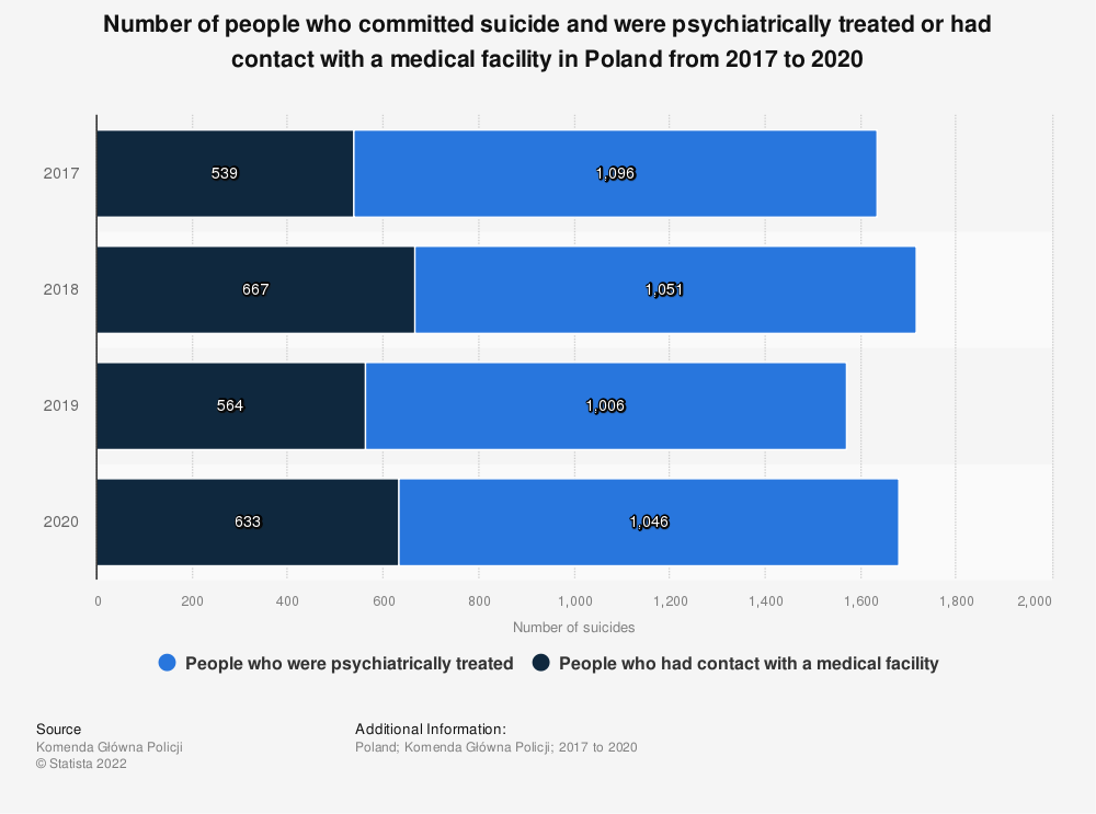 Statistic: Number of people who committed suicide and were psychiatrically treated or had contact with a medical facility in Poland from 2017 to 2020 | Statista