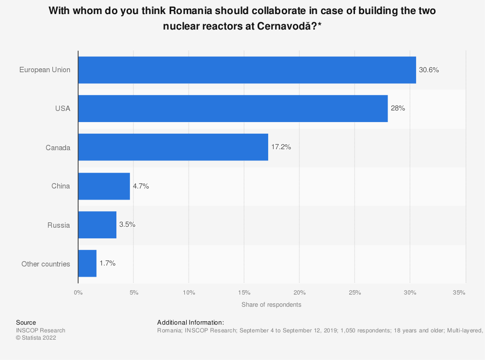 Statistic: With whom do you think Romania should collaborate in case of building the two nuclear reactors at Cernavodă?* | Statista