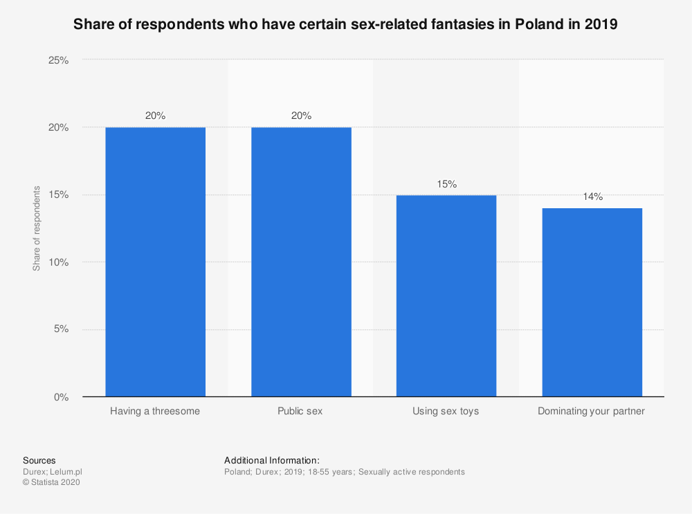 Statistic: Share of respondents who have certain sex-related fantasies in Poland in 2019   Statista