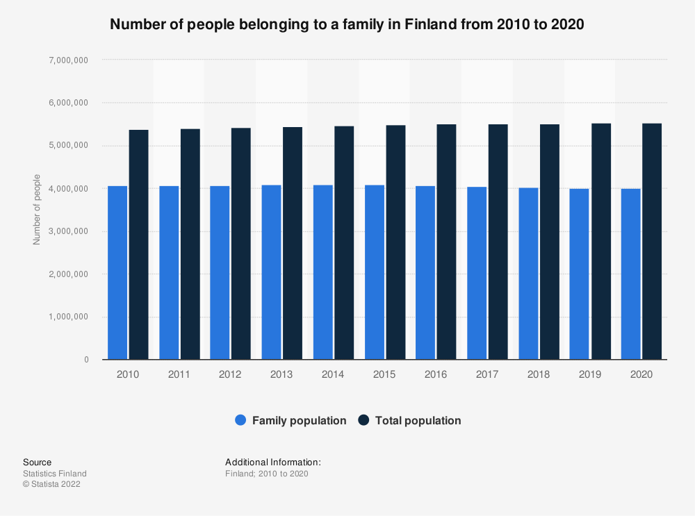 Statistic: Number of people belonging to a family in Finland in selected years from 2010 to 2018 | Statista