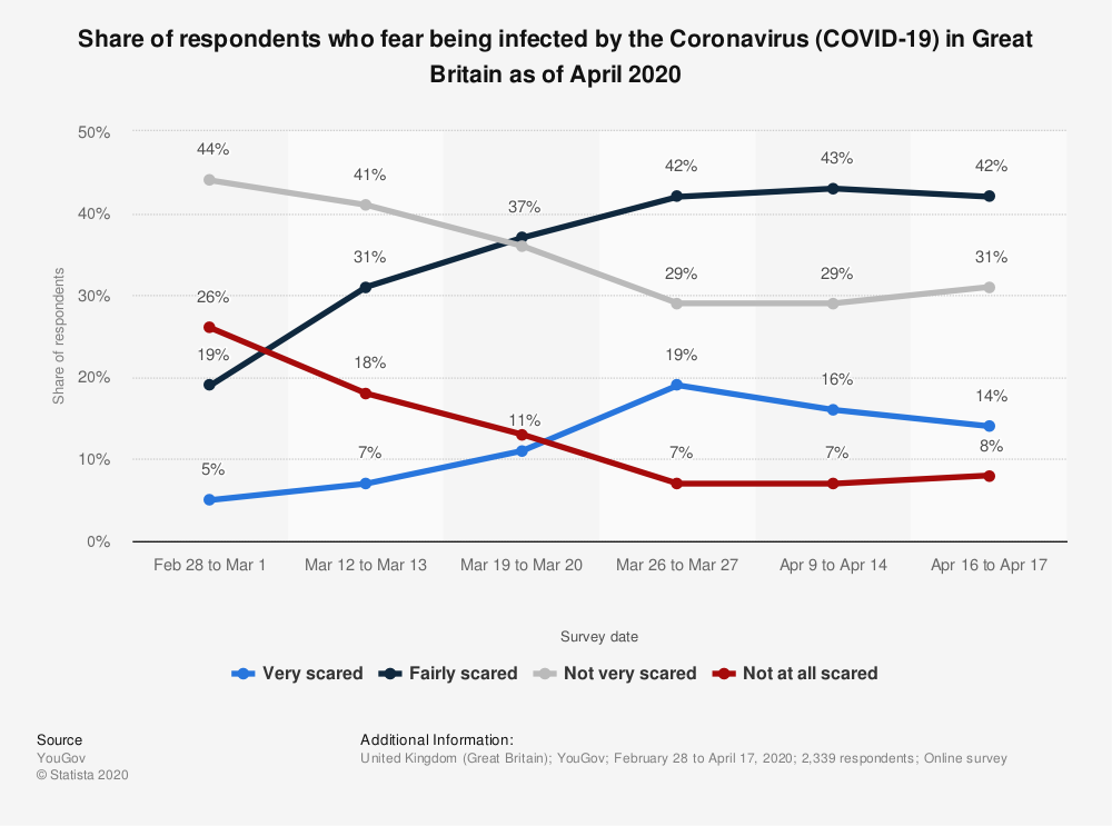 Statistic: Share of respondents who fear being infected by the Coronavirus (COVID-19) in Great Britain as of April 2020 | Statista