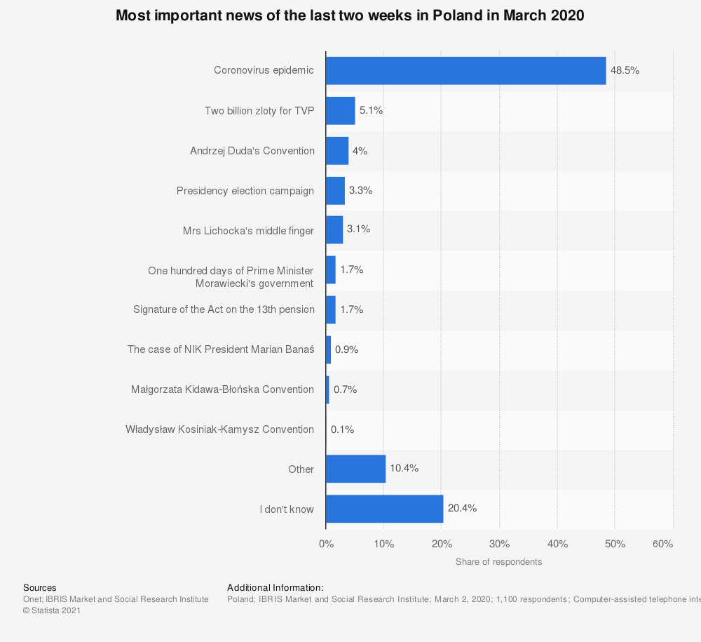 Statistic: Most important news of the last two weeks in Poland in March 2020   Statista