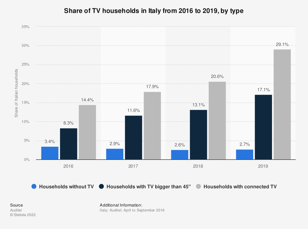 Statistic: Share of TV households in Italy from 2016 to 2019, by type | Statista