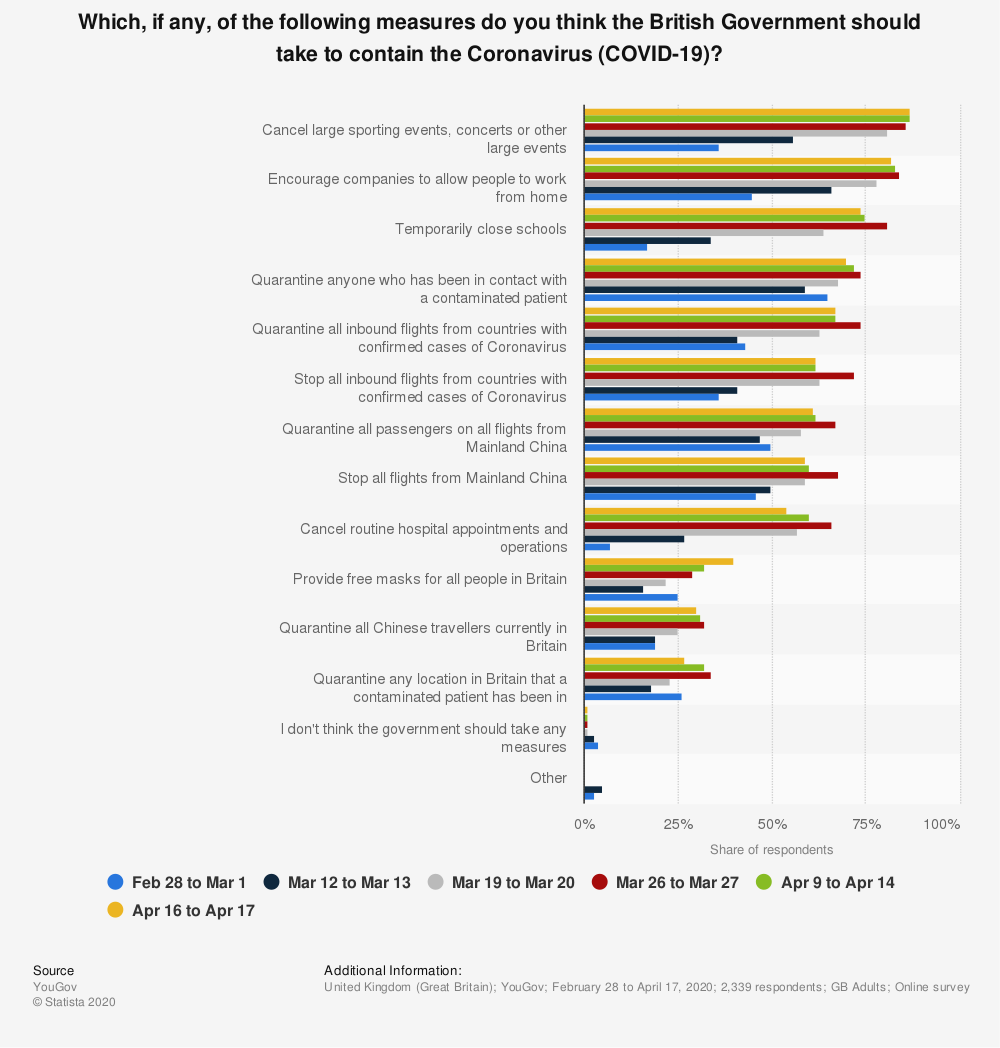 Statistic: Which, if any, of the following measures do you think the British Government should take to contain the Coronavirus (COVID-19)?   Statista
