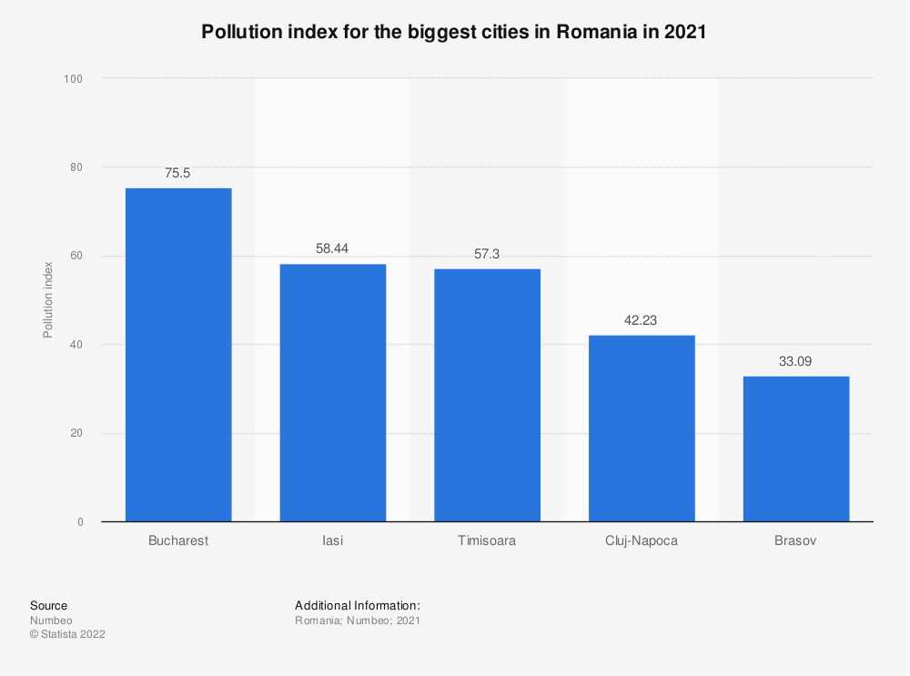 Statistic: Pollution index for the biggest cities in Romania in 2021   Statista
