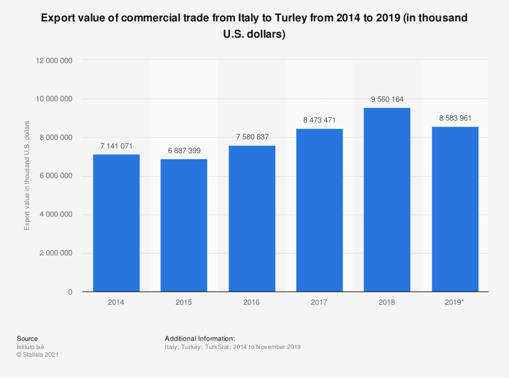 Statistic: Export value of commercial trade from Italy to Turley from 2014 to 2019 (in thousand U.S. dollars) | Statista