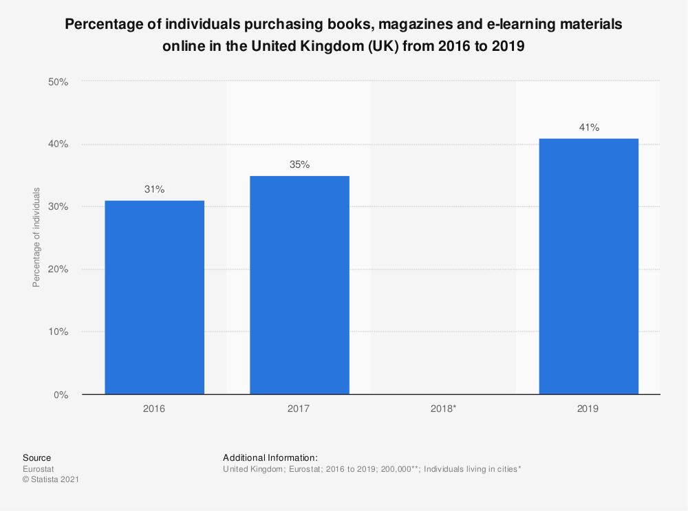 Statistic: Percentage of individuals purchasing books, magazines and e-learning materials online in the United Kingdom (UK) from 2016 to 2019 | Statista