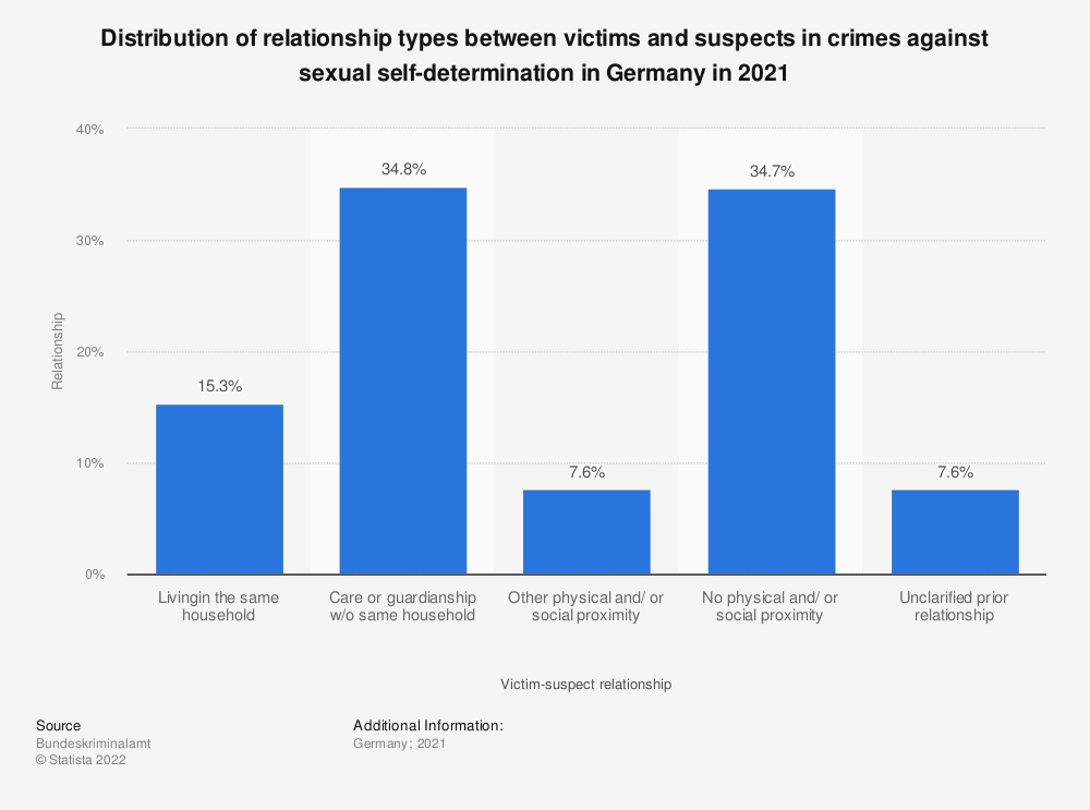 Statistic: Distribution of relationship types between victims and suspects in crimes against sexual self-determination in Germany in 2018 | Statista
