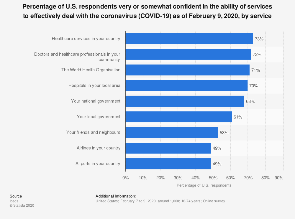 Statistic: Percentage of U.S. respondents very or somewhat confident in the ability of services to effectively deal with the coronavirus (COVID-19) as of February 9,  2020, by service | Statista