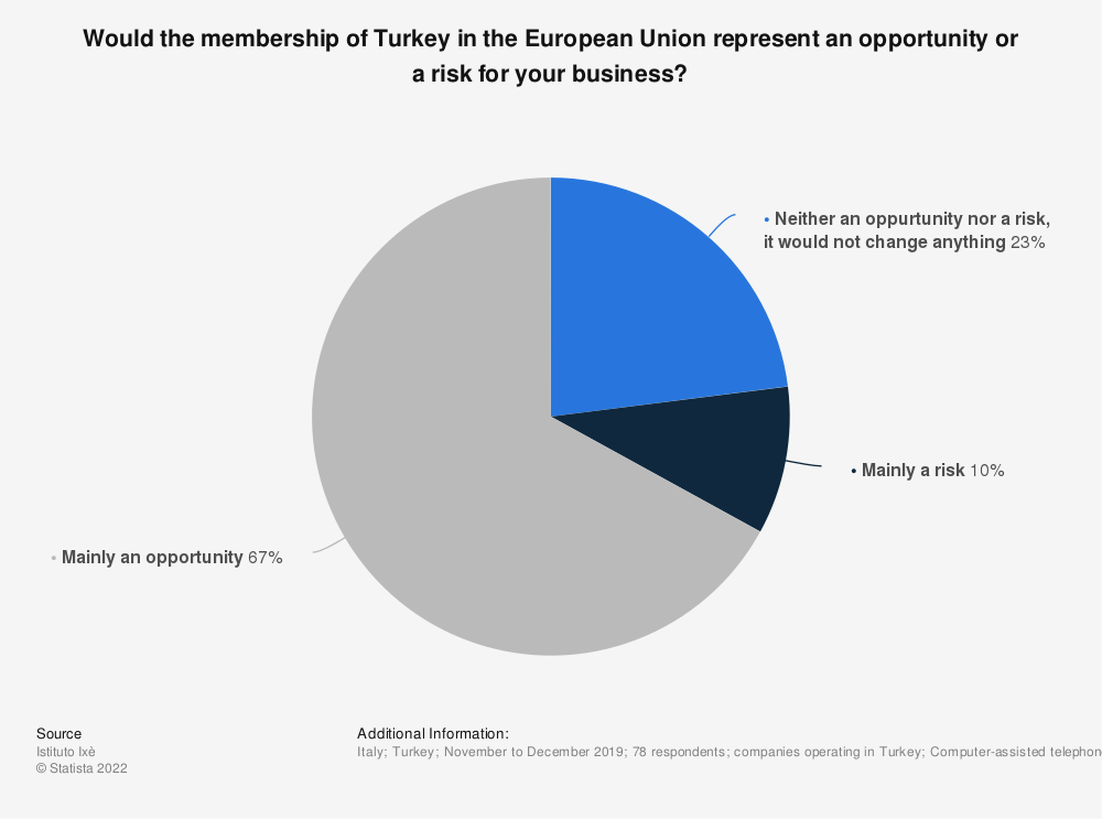 Statistic: Would the membership of Turkey in the European Union represent an opportunity or a risk for your business? | Statista